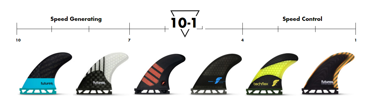 Choosing Surfboard Fins Future Fins Ride Number