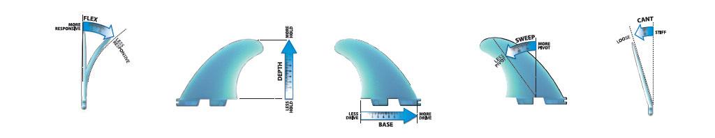 Surfboard Fins Flex Base Sweep Cant Toe